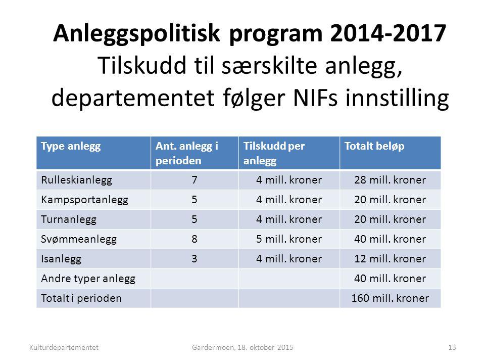 Anleggspolitisk program 2014-2017 Tilskudd til særskilte anlegg, departementet følger NIFs innstilling Type anleggAnt.