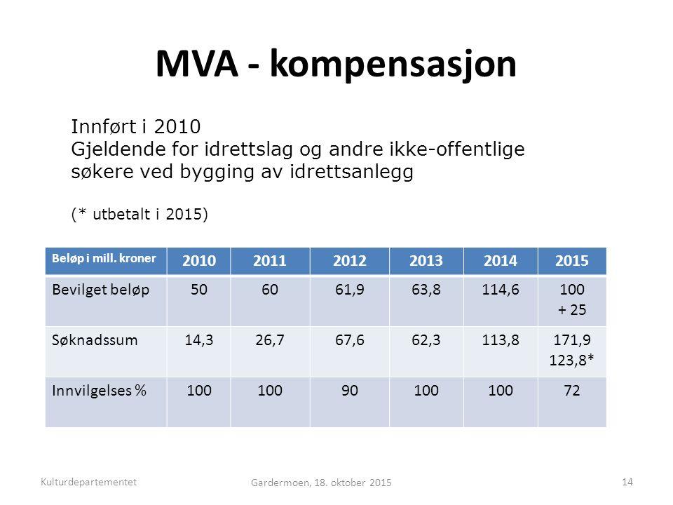 MVA - kompensasjon Beløp i mill.
