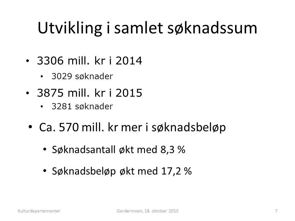 Utvikling i samlet søknadssum Gardermoen, 18. oktober 20157 Ca.