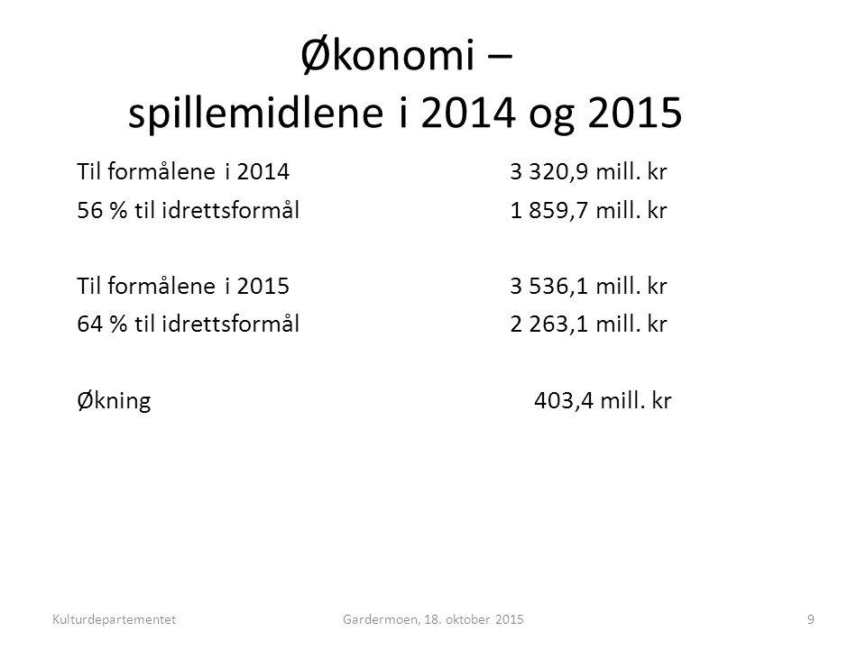 Norsk mal: Tekst med kulepunkter - 1 vertikalt bilde Tips bilde: For best oppløsning anbefales Jpg og png-format Økonomi – spillemidlene i 2014 og 2015 Til formålene i 2014 3 320,9 mill.