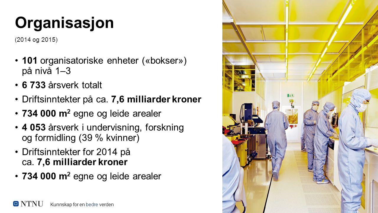 Kunnskap for en bedre verden April 2012 101 organisatoriske enheter («bokser») på nivå 1–3 6 733 årsverk totalt Driftsinntekter på ca. 7,6 milliarder