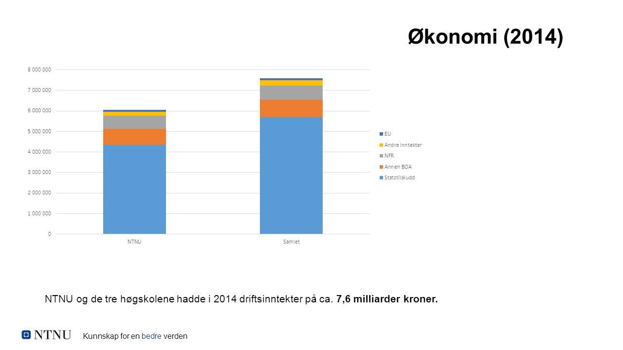 Kunnskap for en bedre verden Økonomi (2014) NTNU og de tre høgskolene hadde i 2014 driftsinntekter på ca. 7,6 milliarder kroner.