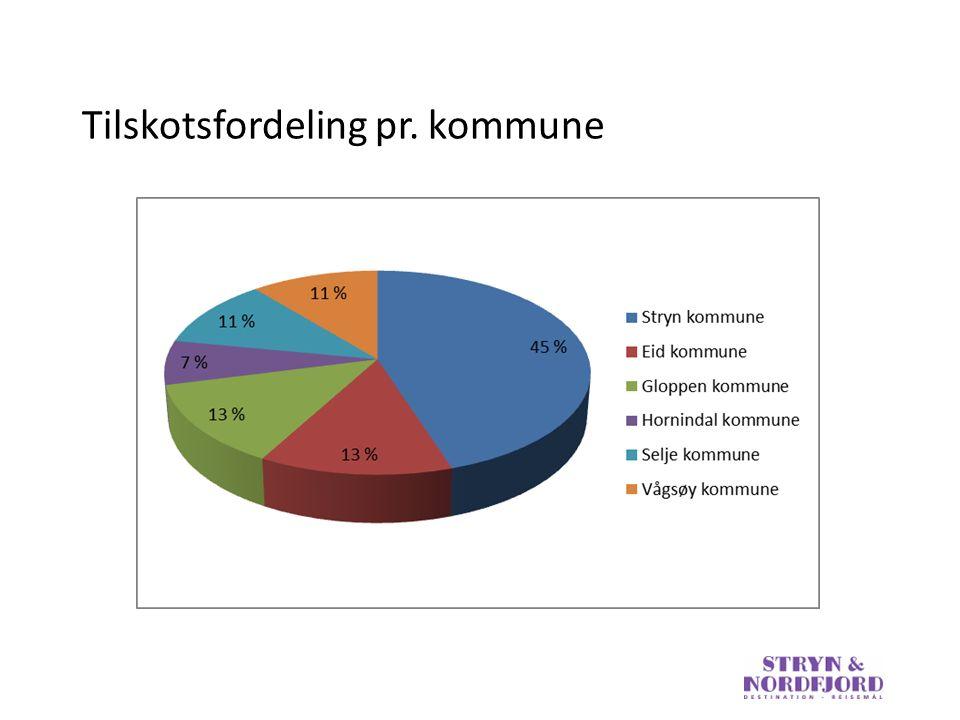 Tilskotsfordeling pr. kommune