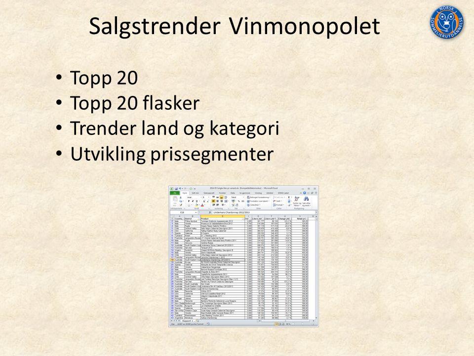 Salgstrender Vinmonopolet Topp 20 Topp 20 flasker Trender land og kategori Utvikling prissegmenter