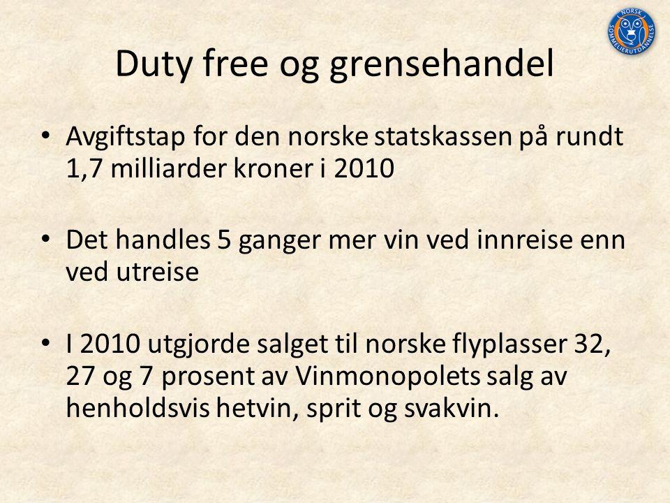 Avgiftstap for den norske statskassen på rundt 1,7 milliarder kroner i 2010 Det handles 5 ganger mer vin ved innreise enn ved utreise I 2010 utgjorde salget til norske flyplasser 32, 27 og 7 prosent av Vinmonopolets salg av henholdsvis hetvin, sprit og svakvin.