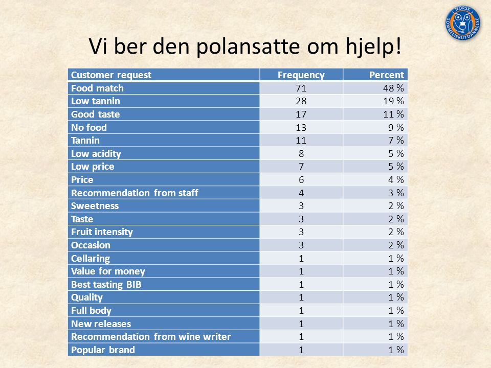 Vi ber den polansatte om hjelp! Customer requestFrequencyPercent Food match7148 % Low tannin2819 % Good taste1711 % No food139 % Tannin117 % Low acidi
