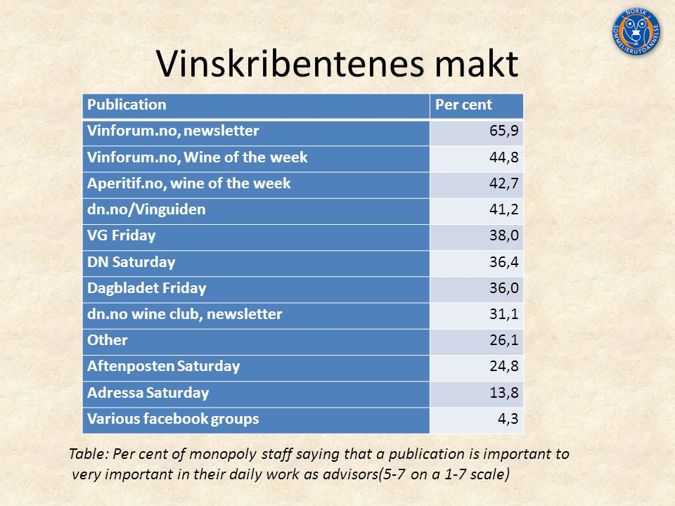 Vinskribentenes makt PublicationPer cent Vinforum.no, newsletter65,9 Vinforum.no, Wine of the week44,8 Aperitif.no, wine of the week42,7 dn.no/Vinguid