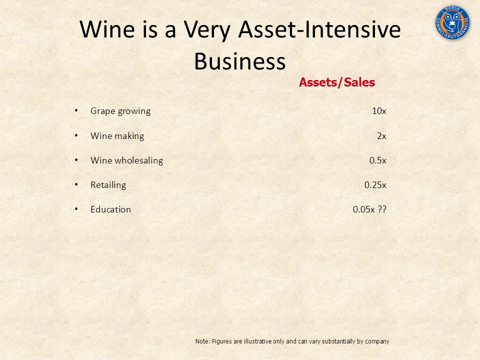 Wine is a Very Asset-Intensive Business Grape growing10x Wine making2x Wine wholesaling0.5x Retailing0.25x Education0.05x ?? Assets/Sales Note: Figure