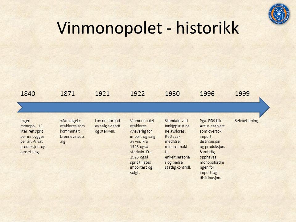 Vinmonopolet - historikk 1840 Ingen monopol. 13 liter ren sprit per innbygger per år.