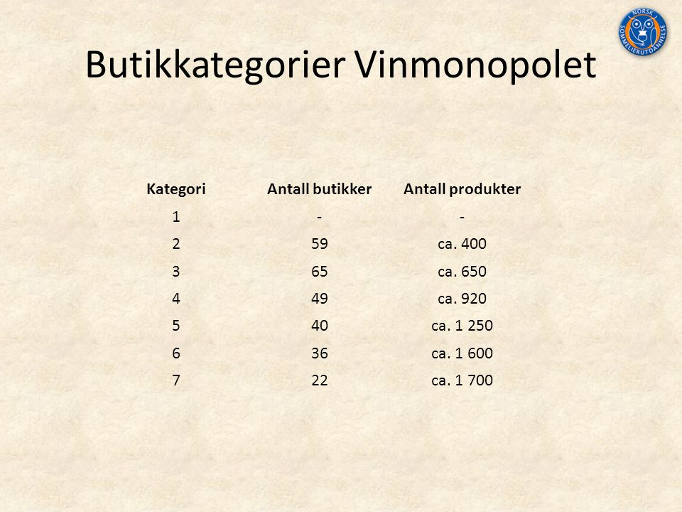 Butikkategorier Vinmonopolet KategoriAntall butikkerAntall produkter 1-- 259ca.