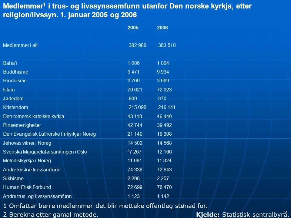 246 Medlemmer 1 i trus- og livssynssamfunn utanfor Den norske kyrkja, etter religion/livssyn.