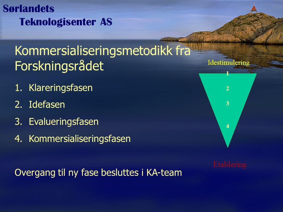 Sørlandets Teknologisenter AS Kommersialiseringsmetodikk fra Forskningsrådet 1.Klareringsfasen 2.Idefasen 3.Evalueringsfasen 4.Kommersialiseringsfasen