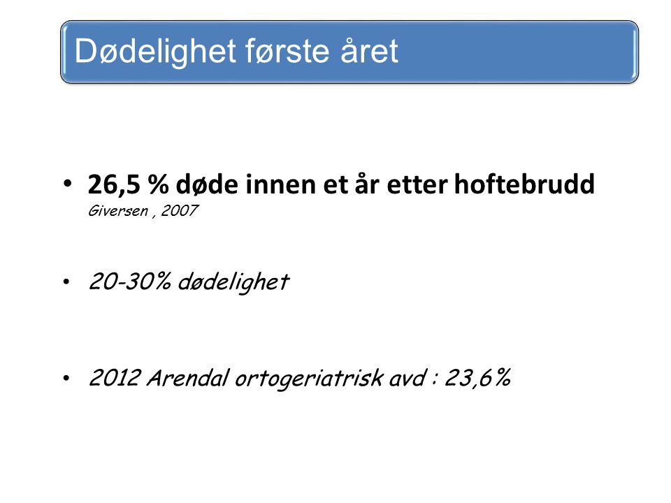 Dødelighet første året 26,5 % døde innen et år etter hoftebrudd Giversen, 2007 20-30% dødelighet 2012 Arendal ortogeriatrisk avd : 23,6%
