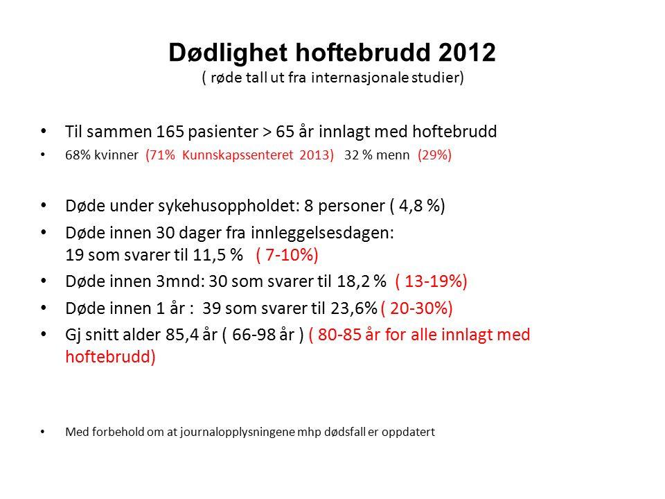 Dødlighet hoftebrudd 2012 ( røde tall ut fra internasjonale studier) Til sammen 165 pasienter > 65 år innlagt med hoftebrudd 68% kvinner (71% Kunnskap