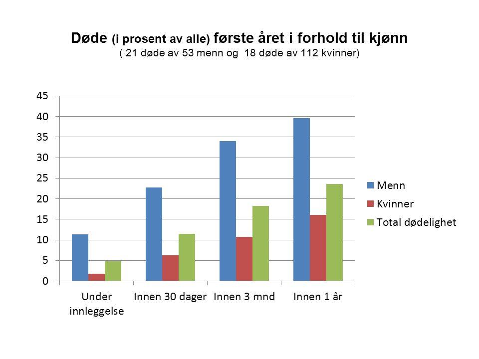 Døde (i prosent av alle) første året i forhold til kjønn ( 21 døde av 53 menn og 18 døde av 112 kvinner)