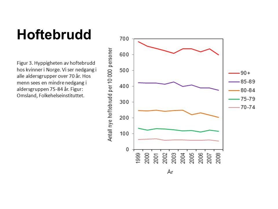 Hoftebrudd Figur 3. Hyppigheten av hoftebrudd hos kvinner i Norge.