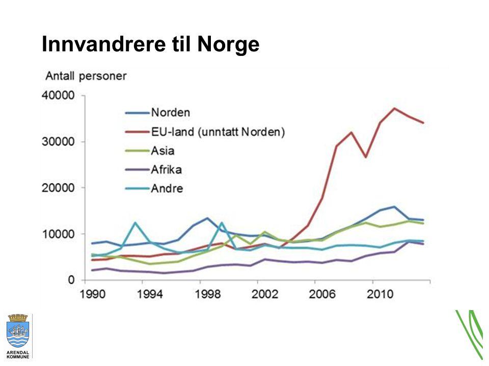 Innvandrere til Norge