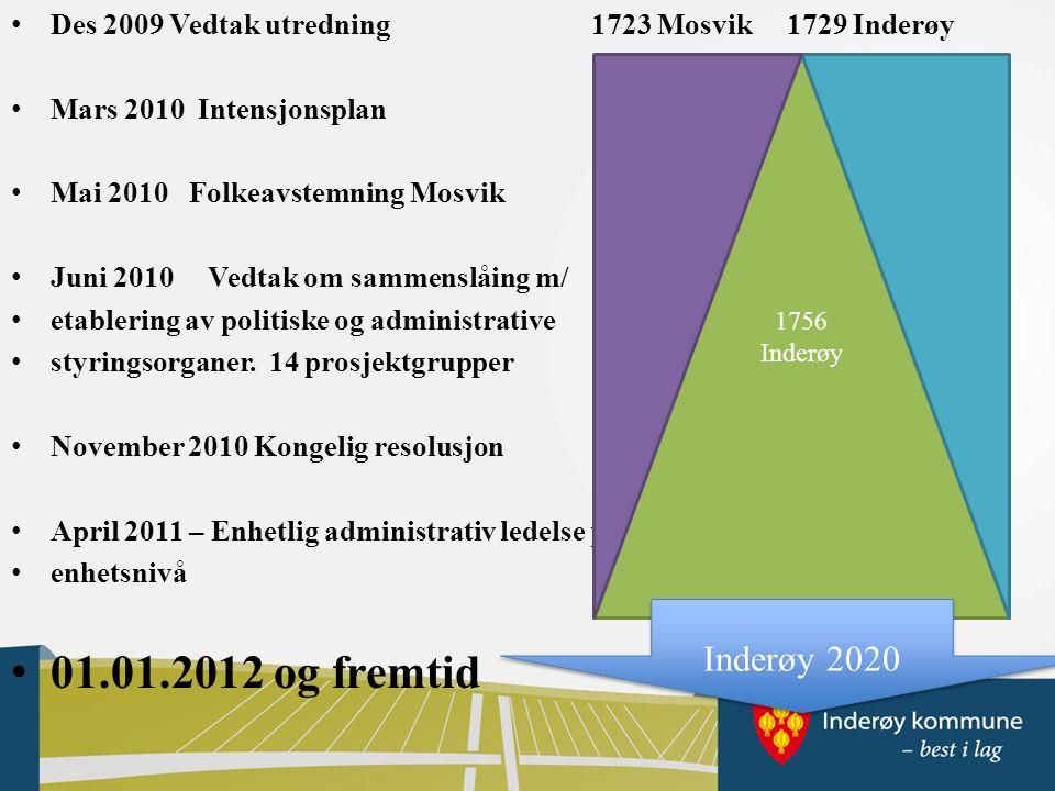 Des 2009Vedtak utredning 1723 Mosvik 1729 Inderøy Mars 2010 Intensjonsplan Mai 2010 Folkeavstemning Mosvik Juni 2010 Vedtak om sammenslåing m/ etablering av politiske og administrative styringsorganer.