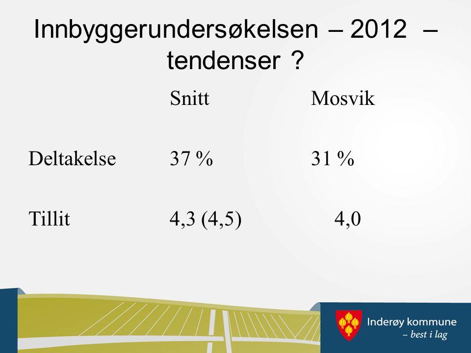 Innbyggerundersøkelsen – 2012 – tendenser SnittMosvik Deltakelse37 %31 % Tillit4,3 (4,5)4,0