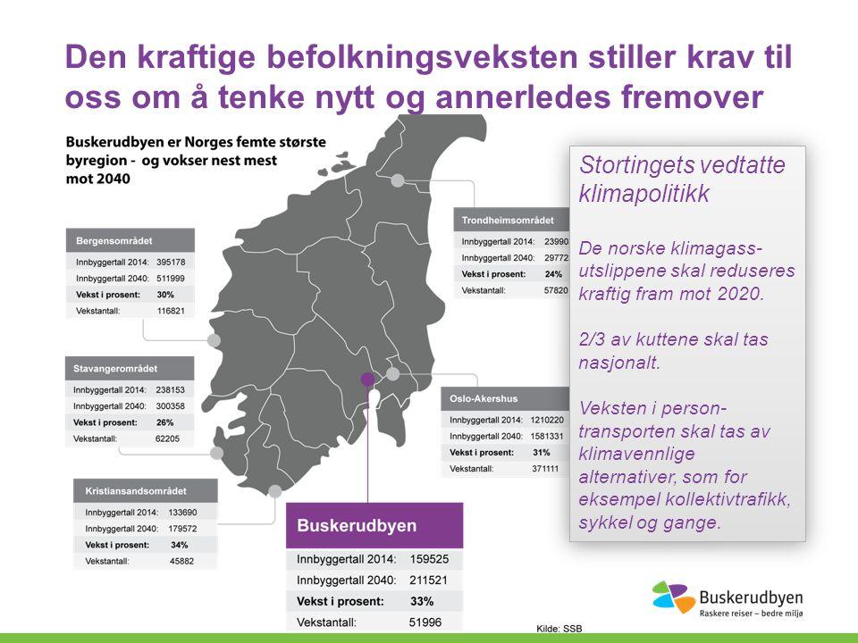 Den kraftige befolkningsveksten stiller krav til oss om å tenke nytt og annerledes fremover Stortingets vedtatte klimapolitikk De norske klimagass- utslippene skal reduseres kraftig fram mot 2020.