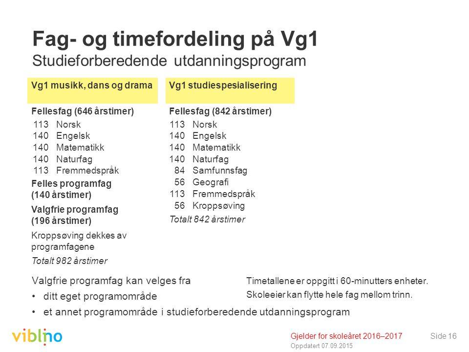 Oppdatert 07.09.2015 Side 16 Fag- og timefordeling på Vg1 Studieforberedende utdanningsprogram Valgfrie programfag kan velges fra ditt eget programomr