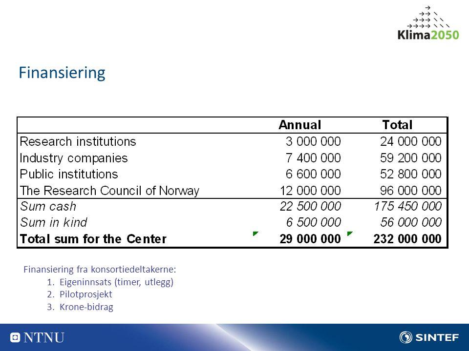 Finansiering Finansiering fra konsortiedeltakerne: 1.