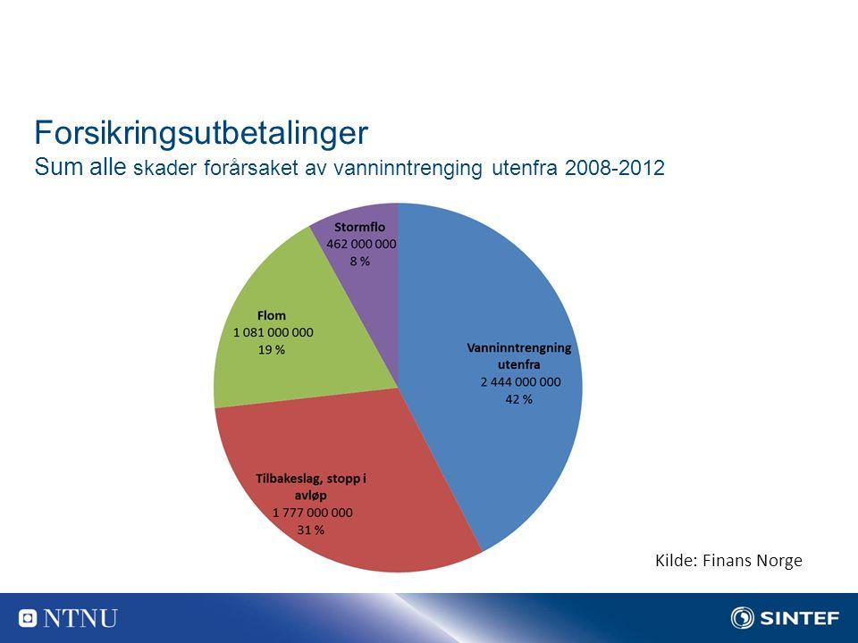 Forsikringsutbetalinger Sum alle skader forårsaket av vanninntrenging utenfra 2008-2012 Kilde: Finans Norge