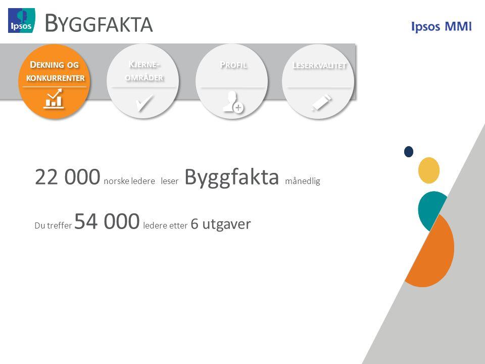 12 B YGGFAKTA D EKNING OG KONKURRENTER D EKNING OG KONKURRENTER K JERNE - OMRÅDER K JERNE - OMRÅDER P ROFIL L ESERKVALITET 22 000 norske ledere leser Byggfakta månedlig Du treffer 54 000 ledere etter 6 utgaver
