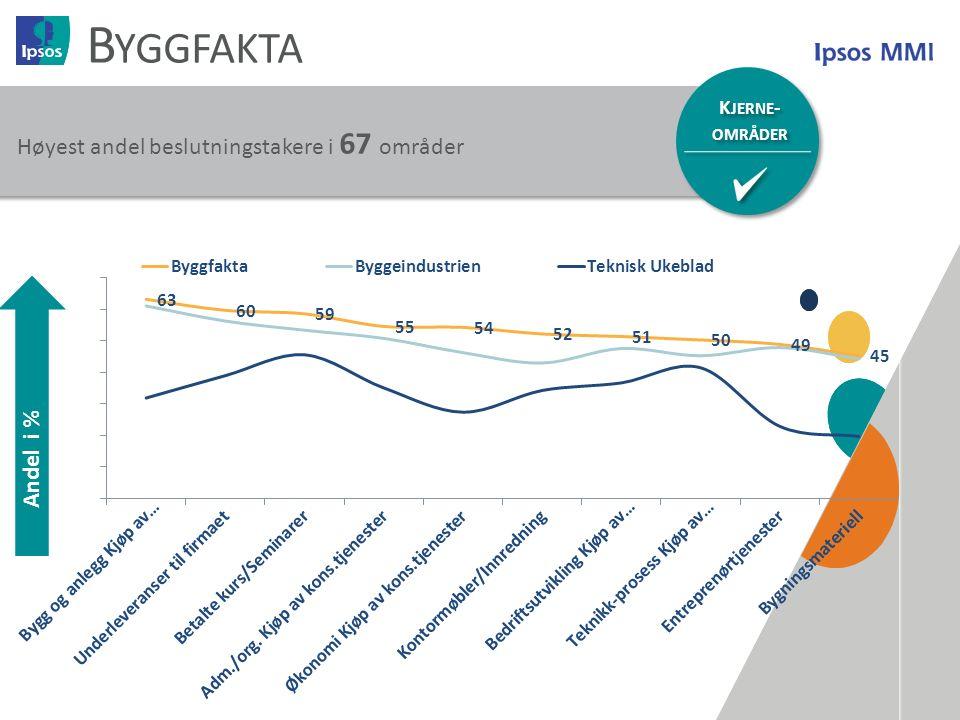 15 B YGGFAKTA K JERNE - OMRÅDER K JERNE - OMRÅDER Høyest andel beslutningstakere i 67 områder Andel i %