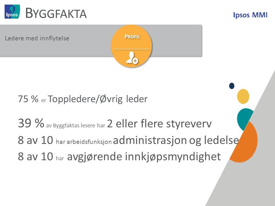 19 B YGGFAKTA P ROFIL 75 % er Toppledere/Øvrig leder 39 % av Byggfaktas lesere har 2 eller flere styreverv 8 av 10 har arbeidsfunksjon administrasjon og ledelse 8 av 10 har avgjørende innkjøpsmyndighet Ledere med innflytelse