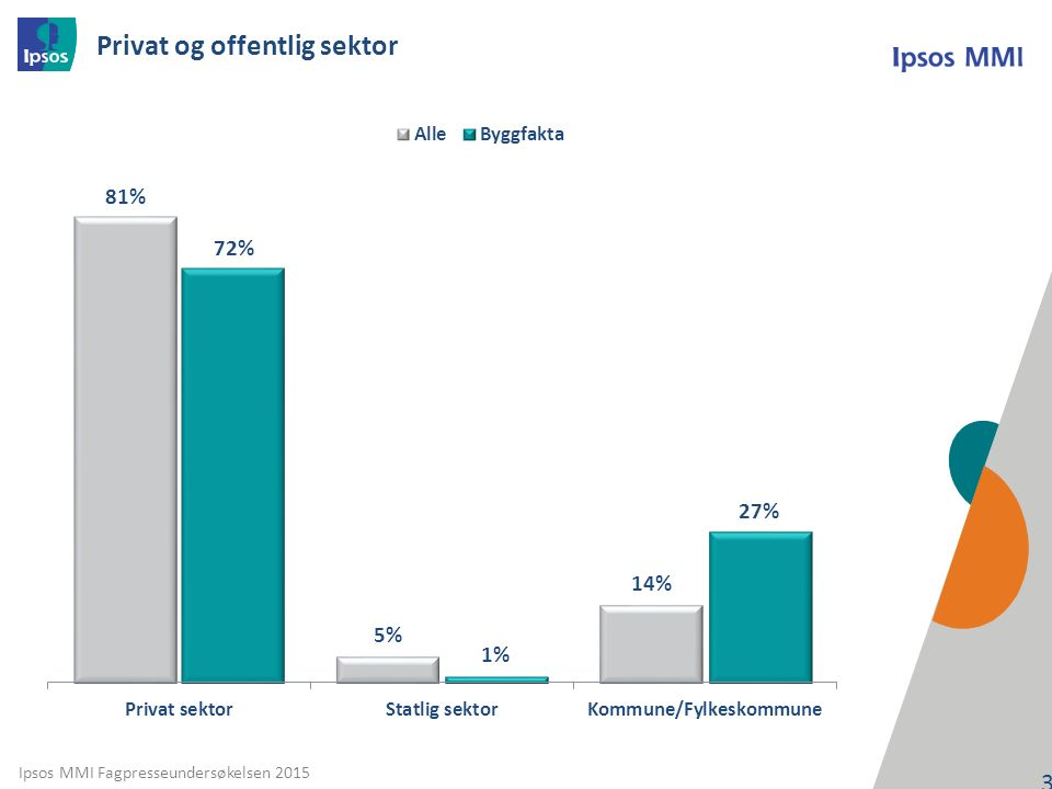 Ipsos MMI Fagpresseundersøkelsen 2015 Privat og offentlig sektor 36