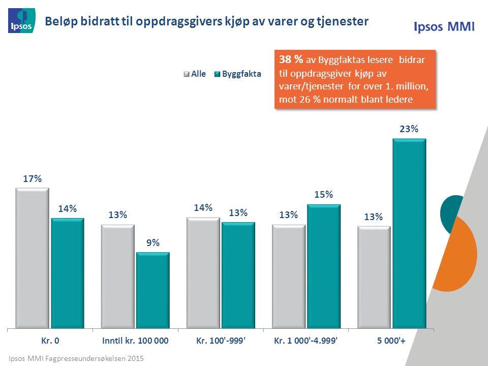 Ipsos MMI Fagpresseundersøkelsen 2015 Beløp bidratt til oppdragsgivers kjøp av varer og tjenester 38 % av Byggfaktas lesere bidrar til oppdragsgiver kjøp av varer/tjenester for over 1.