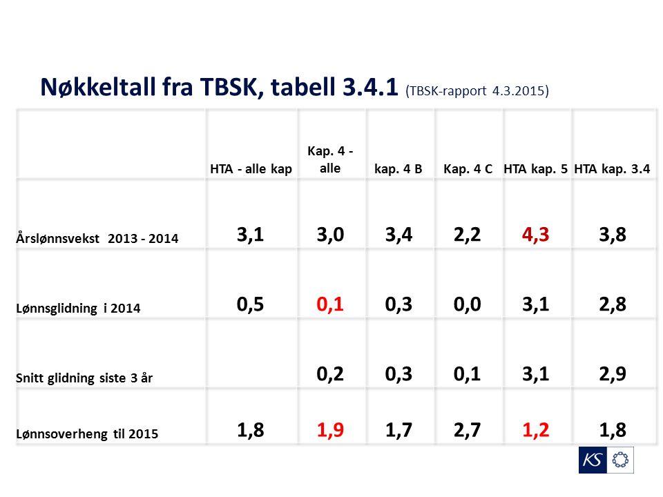 Nøkkeltall fra TBSK, tabell 3.4.1 (TBSK-rapport 4.3.2015)