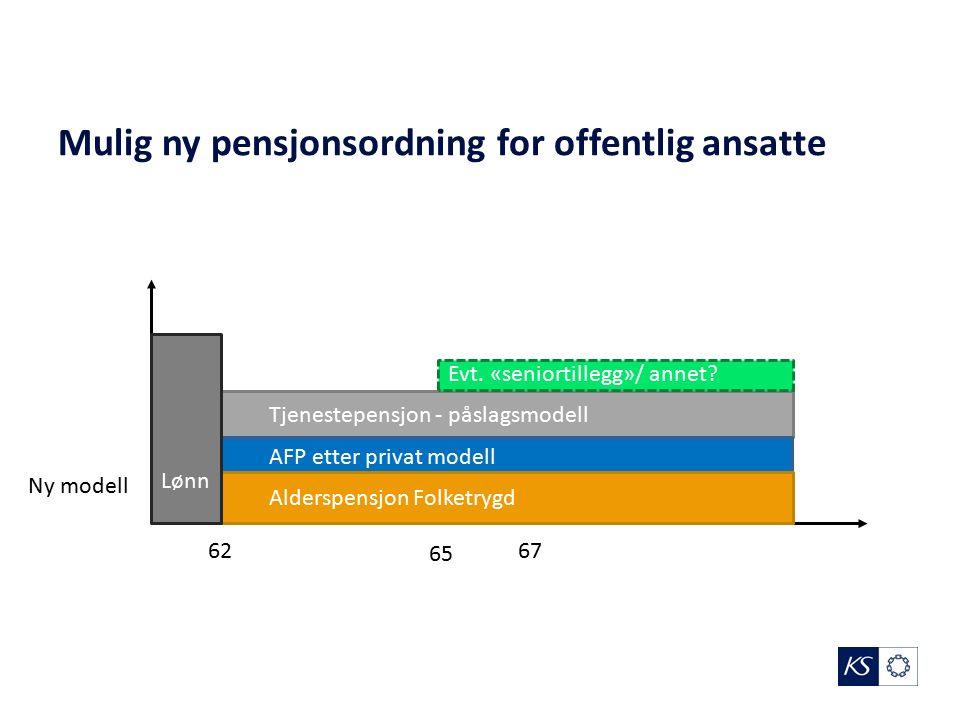 Mulig ny pensjonsordning for offentlig ansatte 62 65 Ny modell Alderspensjon Folketrygd Tjenestepensjon - påslagsmodell AFP etter privat modell Lønn 67 Evt.