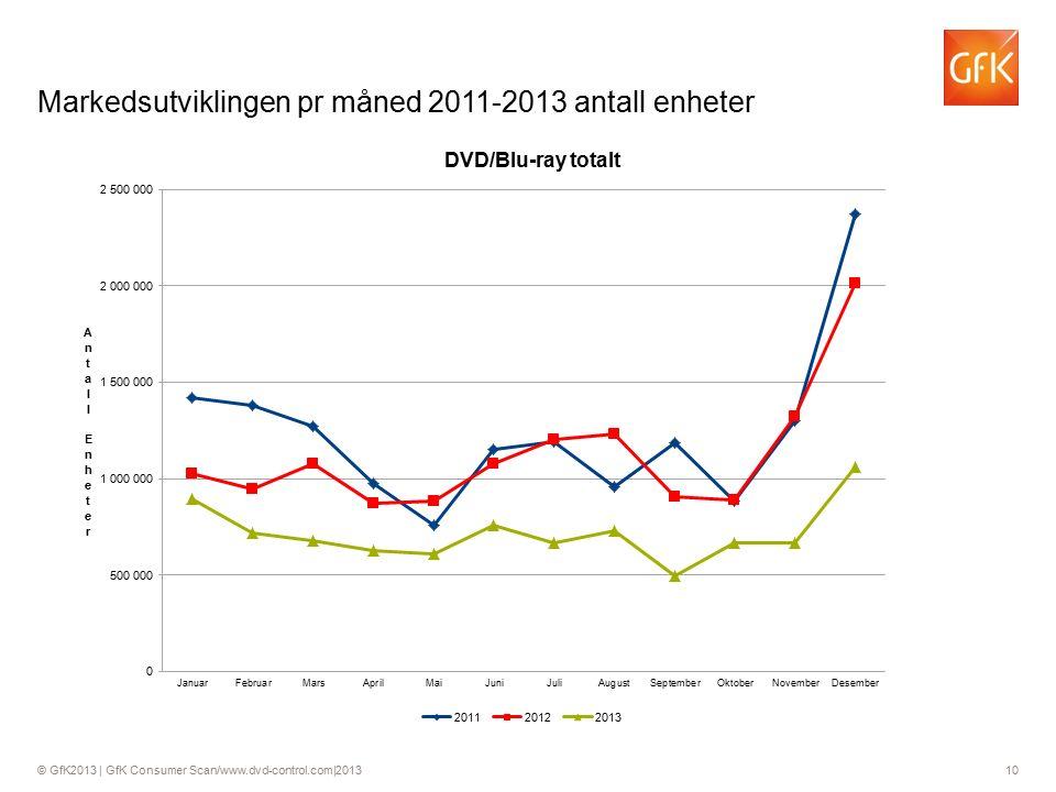 © GfK2013 | GfK Consumer Scan/www.dvd-control.com|2013 10 Markedsutviklingen pr måned 2011-2013 antall enheter