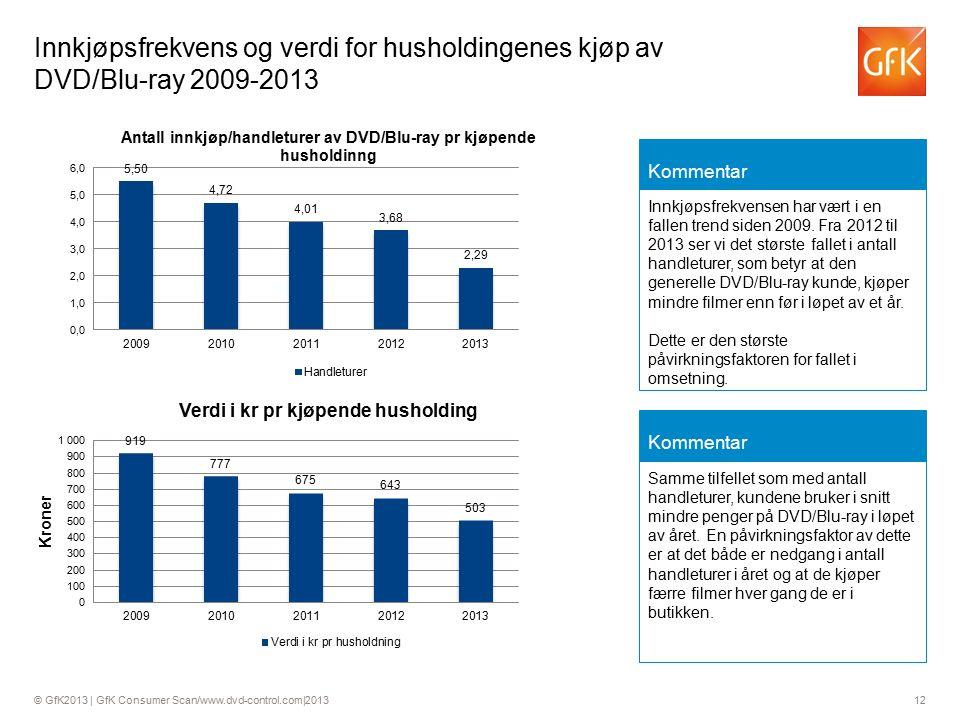 © GfK2013 | GfK Consumer Scan/www.dvd-control.com|2013 12 Innkjøpsfrekvens og verdi for husholdingenes kjøp av DVD/Blu-ray 2009-2013 Kommentar Innkjøpsfrekvensen har vært i en fallen trend siden 2009.