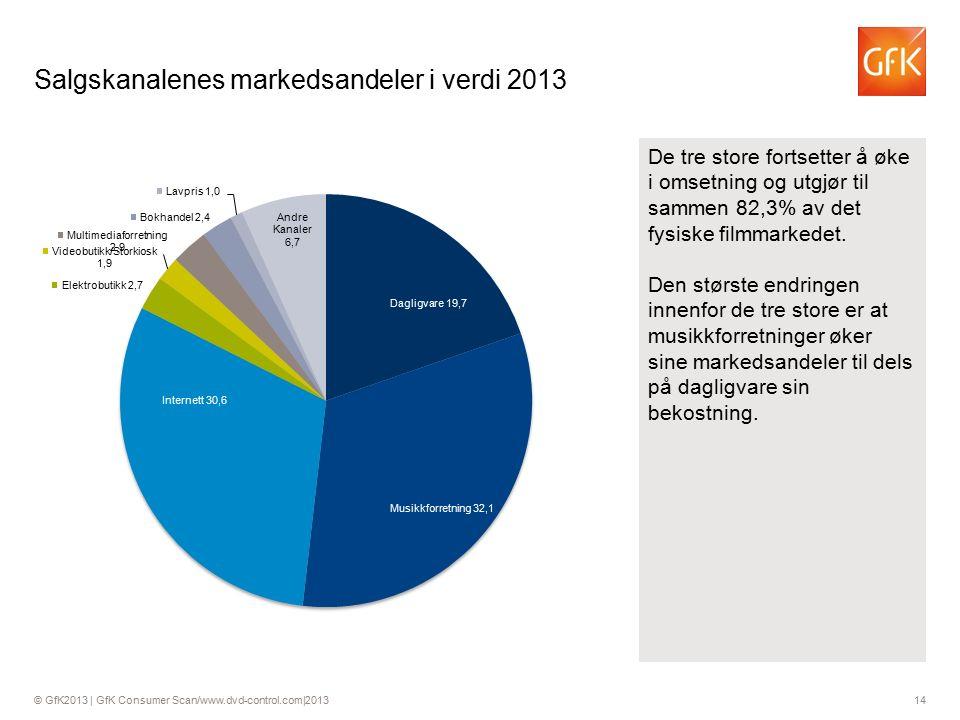 © GfK2013 | GfK Consumer Scan/www.dvd-control.com|2013 14 Salgskanalenes markedsandeler i verdi 2013 De tre store fortsetter å øke i omsetning og utgjør til sammen 82,3% av det fysiske filmmarkedet.