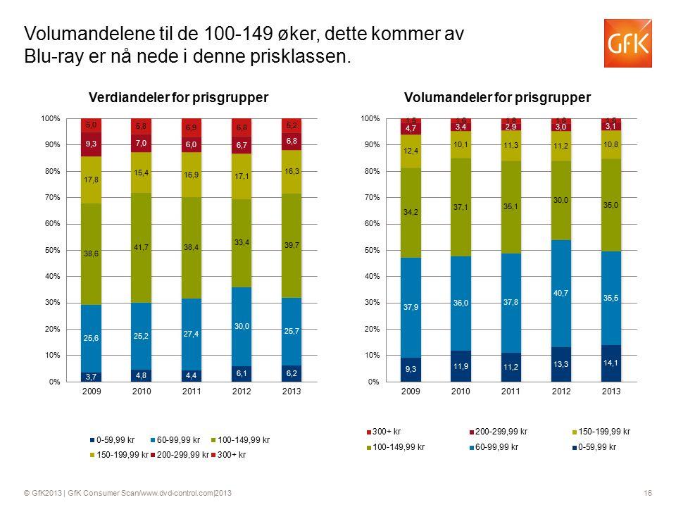 © GfK2013 | GfK Consumer Scan/www.dvd-control.com|2013 16 Volumandelene til de 100-149 øker, dette kommer av Blu-ray er nå nede i denne prisklassen.