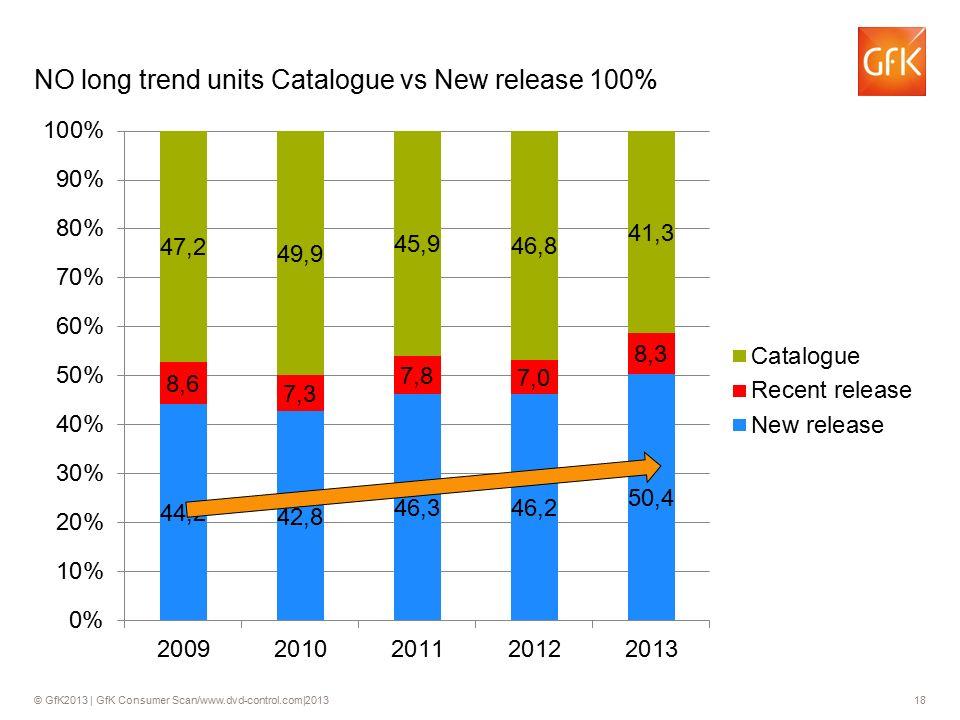 © GfK2013 | GfK Consumer Scan/www.dvd-control.com|2013 18 NO long trend units Catalogue vs New release 100% 18