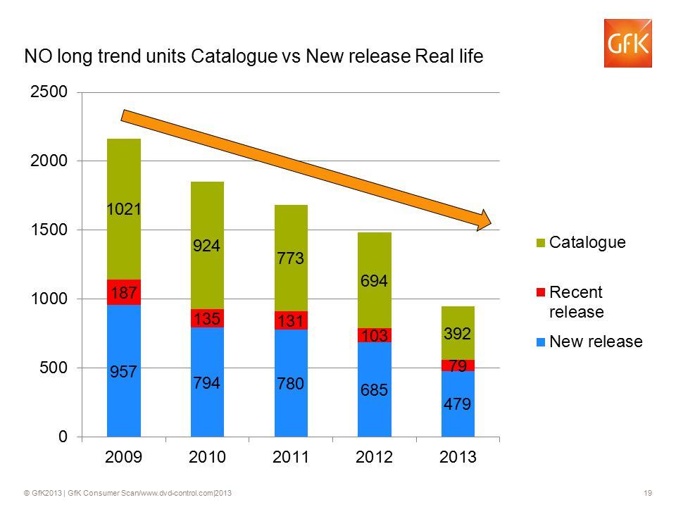 © GfK2013 | GfK Consumer Scan/www.dvd-control.com|2013 19 NO long trend units Catalogue vs New release Real life 19