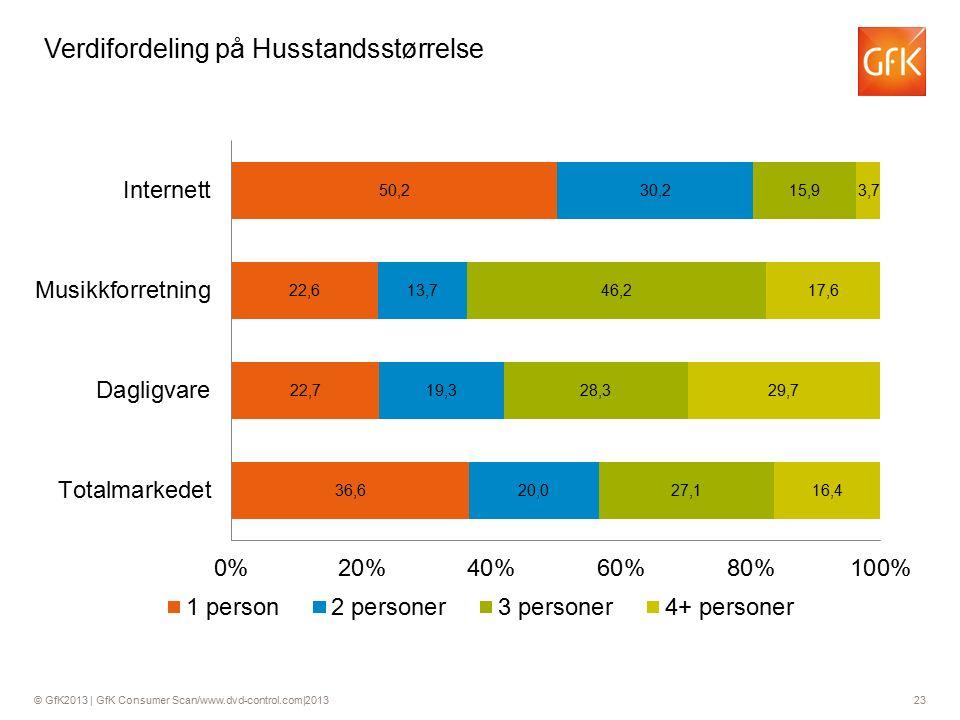 © GfK2013 | GfK Consumer Scan/www.dvd-control.com|2013 23 Verdifordeling på Husstandsstørrelse