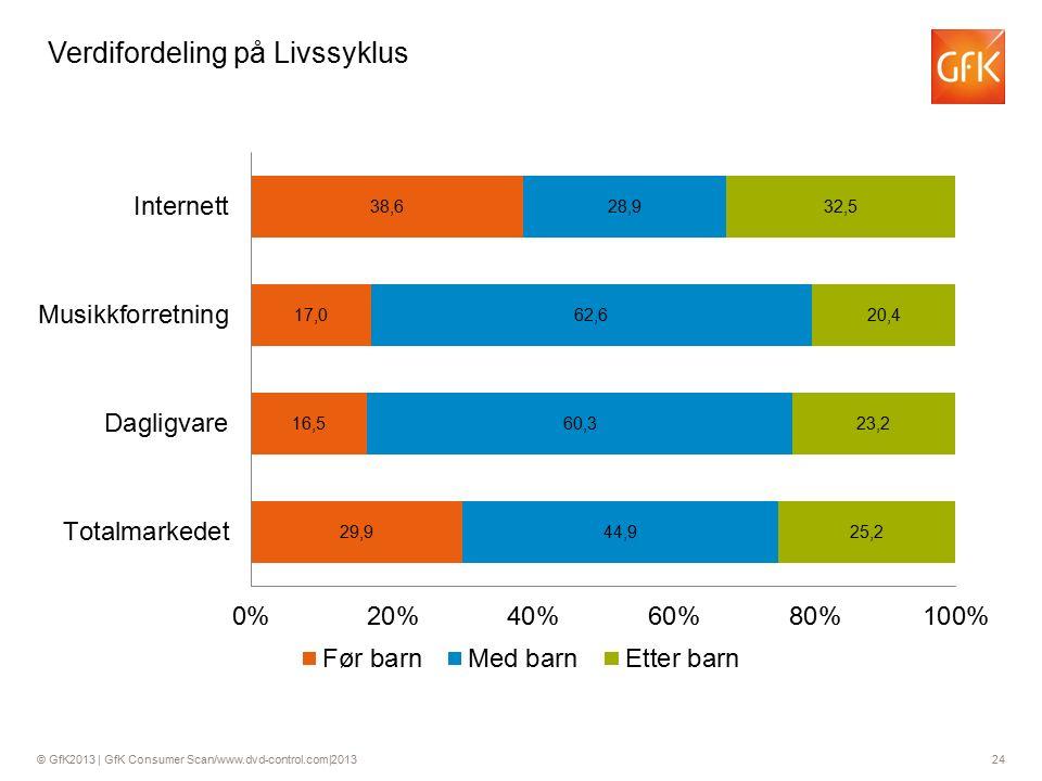 © GfK2013 | GfK Consumer Scan/www.dvd-control.com|2013 24 Verdifordeling på Livssyklus