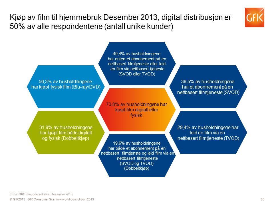 © GfK2013 | GfK Consumer Scan/www.dvd-control.com|2013 26 49,4% av husholdningene har enten et abonnement på en nettbasert filmtjeneste eller leid en film via nettbasert tjeneste (SVOD eller TVOD) Kilde: GfK Filmundersøkelse Desember 2013 Kjøp av film til hjemmebruk Desember 2013, digital distribusjon er 50% av alle respondentene (antall unike kunder) 73,8% av husholdningene har kjøpt film digitalt eller fysisk 19,6% av husholdningene har både et abonnement på en nettbasert filmtjenste og leid film via en nettbasert filmtjeneste (SVOD og TVOD) (Dobbeltkjøp) 29,4% av husholdningene har leid en film via en nettbasert filmtjeneste (TVOD) 39,5% av husholdningene har et abonnement på en nettbasert filmtjeneste (SVOD) 56,3% av husholdningene har kjøpt fysisk film (Blu-ray/DVD) 31,9% av husholdningene har kjøpt film både digitalt og fysisk (Dobbeltkjøp)