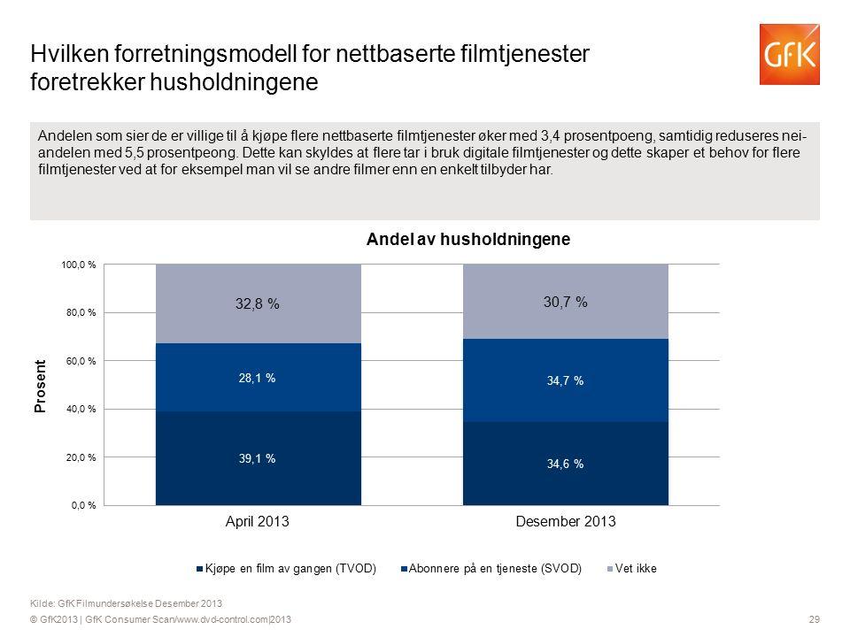 © GfK2013 | GfK Consumer Scan/www.dvd-control.com|2013 29 Andelen som sier de er villige til å kjøpe flere nettbaserte filmtjenester øker med 3,4 prosentpoeng, samtidig reduseres nei- andelen med 5,5 prosentpeong.