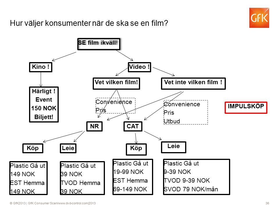 © GfK2013 | GfK Consumer Scan/www.dvd-control.com|2013 36 Hur väljer konsumenter när de ska se en film.
