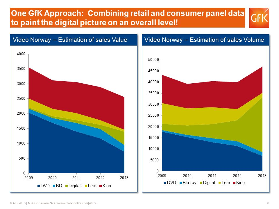 © GfK2013 | GfK Consumer Scan/www.dvd-control.com|2013 6 Video Norway – Estimation of sales Value Video Norway – Estimation of sales Volume One GfK Approach: Combining retail and consumer panel data to paint the digital picture on an overall level!
