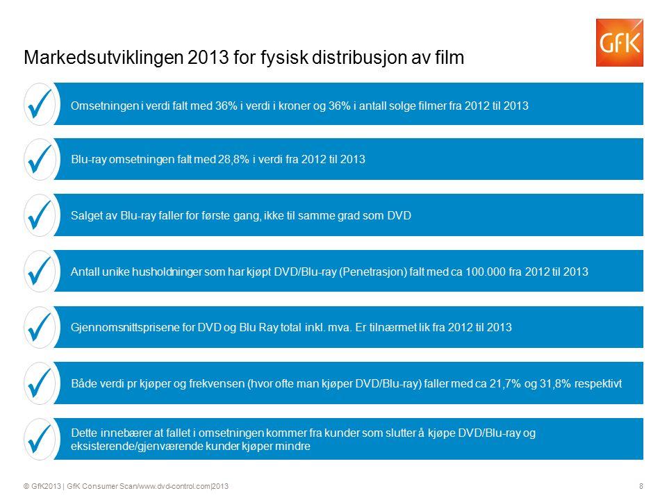 © GfK2013 | GfK Consumer Scan/www.dvd-control.com|2013 8 Markedsutviklingen 2013 for fysisk distribusjon av film Salget av Blu-ray faller for første gang, ikke til samme grad som DVD Antall unike husholdninger som har kjøpt DVD/Blu-ray (Penetrasjon) falt med ca 100.000 fra 2012 til 2013 Gjennomsnittsprisene for DVD og Blu Ray total inkl.