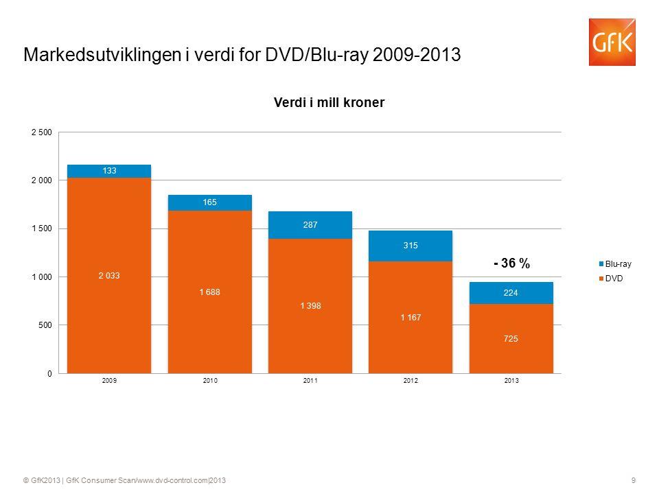© GfK2013 | GfK Consumer Scan/www.dvd-control.com|2013 9 Markedsutviklingen i verdi for DVD/Blu-ray 2009-2013 - 36 %
