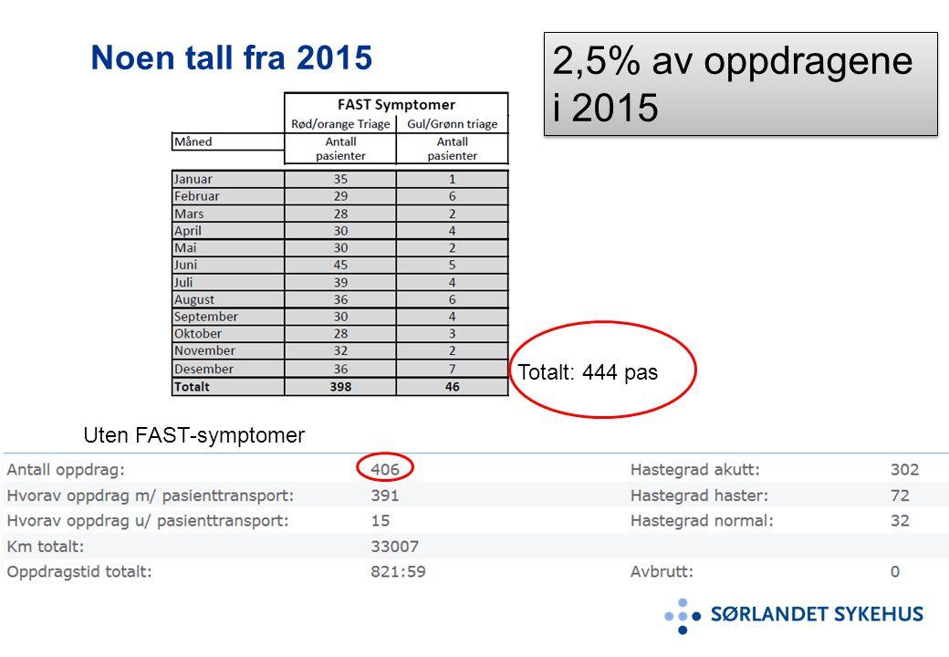 Noen tall fra 2015 Uten FAST-symptomer Totalt: 444 pas 2,5% av oppdragene i 2015