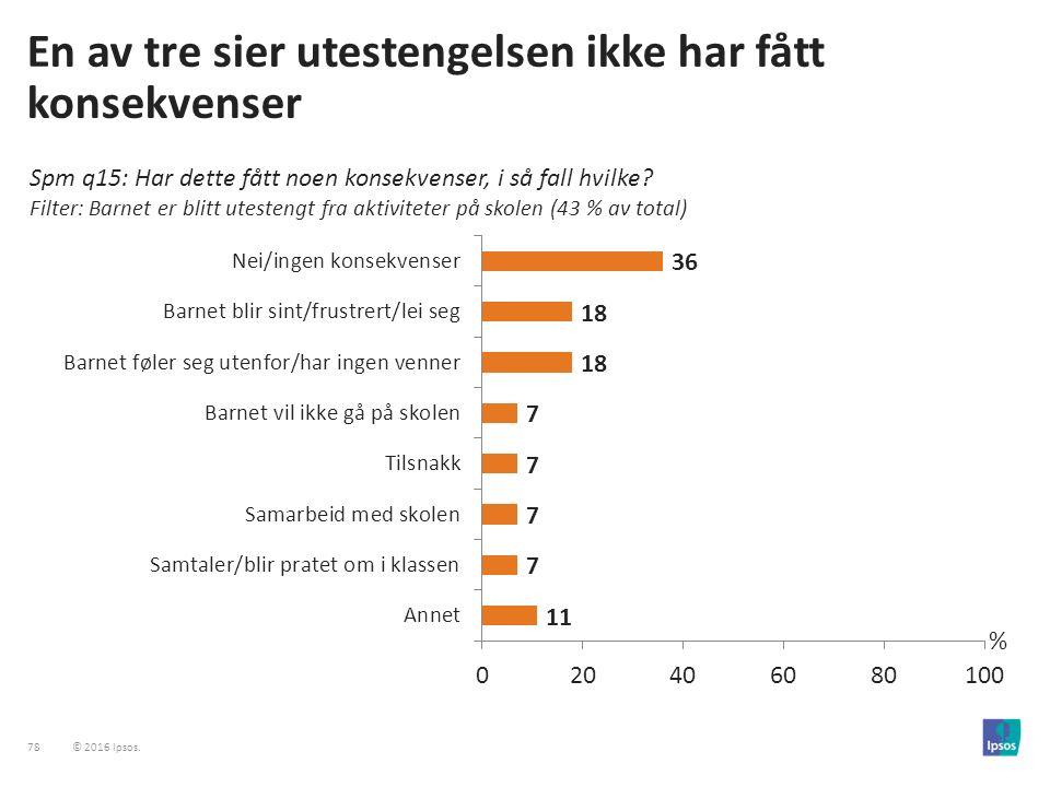 78 © 2016 Ipsos.